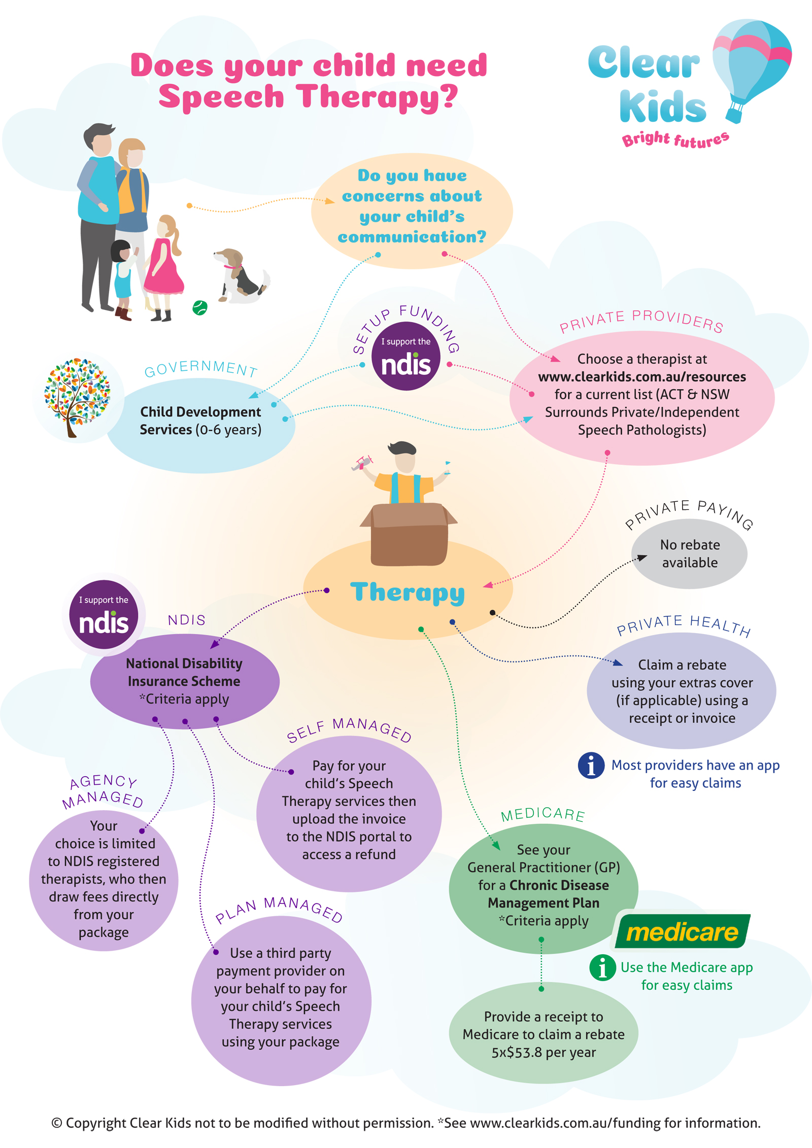 The Insiders Guide to Speech Pathology Canberra